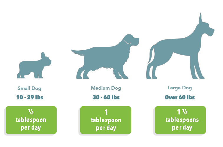 "Small Dogs 10-29 lbs - give 1/2 tbsp per day,  Medium Dogs 30 - 60 lbs - give 1 tbsp per day,  Large dog >60 lbs – give 1 1/2 tbsp per day"" class=""wp-image-2057″/></figure>    <hr class="